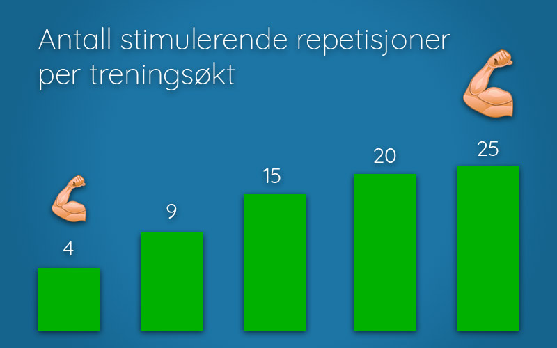 Graf som viser effekt av antall stimulerende repetisjoner per treningsøkt
