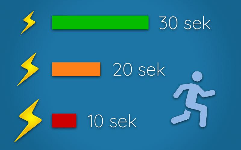 Bedre helse og prestasjon med 30-20-10-intervalltrening