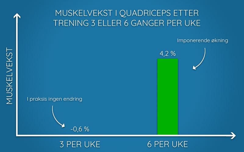 Illustrasjon av resultater fra Det Norske Frekvensprosjektet