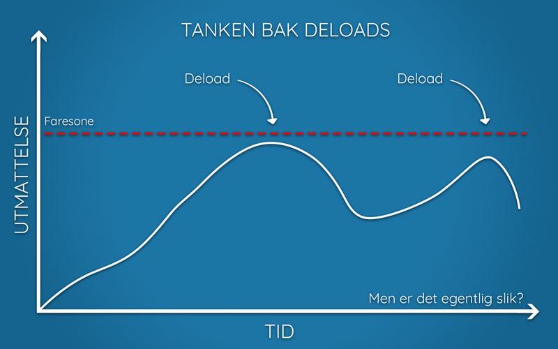 Illustrasjon av tanken bak deloads for progresjon i treningen